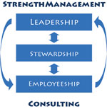 StrengthManagement Consulting Logo